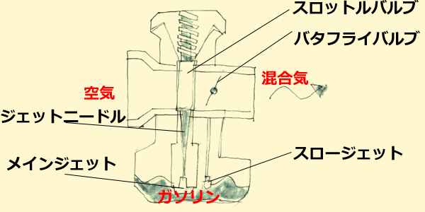 carburetor mechanism